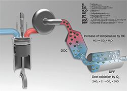 Active DPF Regeneration Removal